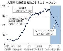 緊急 事態 宣言 延長 大阪