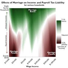Effects Of Marriage On Tax Burden Vary Greatly With Income