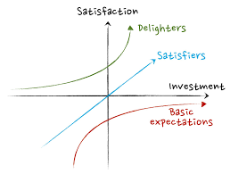 Using The Kano Model To Prioritize Product Development