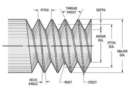 Understanding Thread Types Seaboard Marine