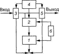 Отчет по практике Технология выполнения токарных работ  Рис 6 Функциональная схема программируемого командоаппарата 1 центральный процессор 2 постоянное запоминающее устройство 3 входное устройство