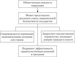 Коррупция как социальная и этическая проблема Этика  Коррупция как социальная и этическая проблема