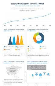 Antireflective Coatings Market Share, Growth \u0026 Analysis, 2022