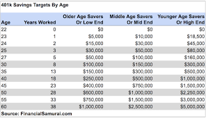 How Much Should People Have Saved In Their 401ks At