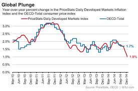 Oil Is Dragging Down Prices Faster Than Official Price Index
