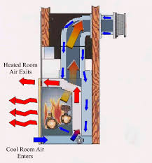 our gas fireplace is so drafty it s like an open window floor roof house remodeling decorating construction energy use kitchen bathroom bedroom