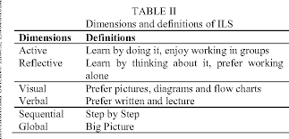 Table Iv From Understanding Cultural Influences Principles