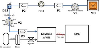 Flow Chart Of Cfa Iwa Custom Vaporizer Setup Where Mh