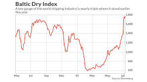 Baltic Dry Index Chart Today Either The Dow Transports Or The Baltic Dry Index Isnt