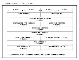 802 11 frame format cc3100 cc3200 transceiver mode texas instruments wiki