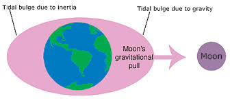 Image result for God altered the gravitational pull of the earth to make the sun stand still