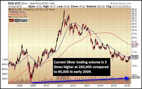 Silver Volume Chart Dow Jones Vs Silver Trading Volume Says It All Investing Com