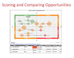 Servicenow Custom Charts How To Create A Bubble Chart Report With Four Quadrants