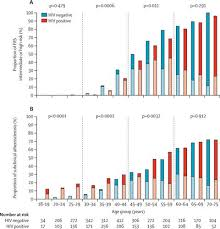 Age Specific Associations Between Hiv Infection And Carotid