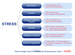 write my essay uk write my essay on managing stress in the workplace
