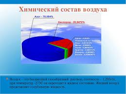 презентация по химии на тему Воздух его состав и значение класс  слайда 8 Химический состав воздуха Воздух это бесцветный газообразный раствор плотн