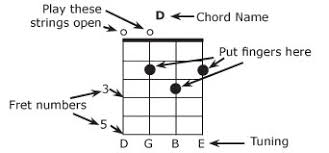 Baritone Ukulele And 4 String Guitar Chords Musicmakers