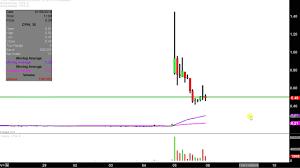 China Pharma Holdings Cphi Stock Chart Technical Analysis For 01 05 18