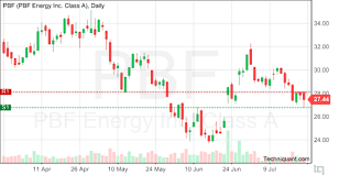 Techniquant Latest Pbf Energy Pbf Technical Analysis Reports