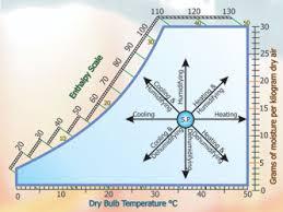 Sensible Cooling Psychrometric Chart Masterclass Psychometrics Part 28
