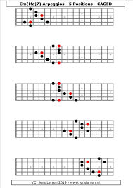 Guitar Arpeggios Chart Pdf Minmaj7 Arpeggios Caged Jens Larsen