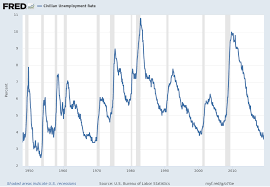 Federal Unemployment Rate Chart U 3 And U 6 Unemployment Rate Long Term Reference Charts As