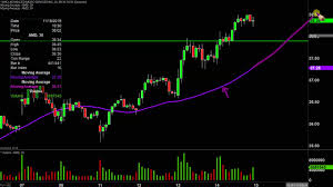 Advanced Micro Devices Amd Stock Chart Technical Analysis For 11 14 19