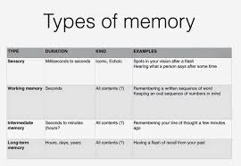 Types Of Memory Chart Types Of Computer Memory Ram And Rom
