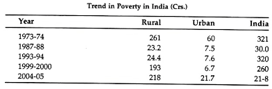 essay on poverty in  trend in poverty in