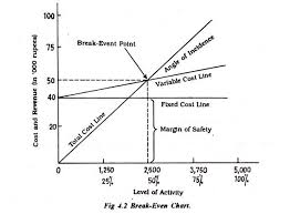Angle Of Incidence In Break Even Chart Break Even Chart Meaning Advantages And Types