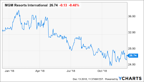 Mgm Overstretched And Oversold A Dilemma And Opportunity