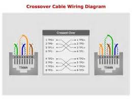 how to make a category 5 cat 5e patch cable readingrat net Patch Cable Wiring Diagram cat5 patch cable wiring diagram images crossover wiring diagram, wiring diagram patch cable wiring diagram pdf