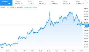 Bitcoin Price Prediction Btc To Move Towards 24000 Next Analyst Cryptopolitan