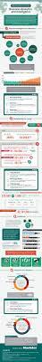 Best 25 Business Intelligence Analyst Ideas On Pinterest