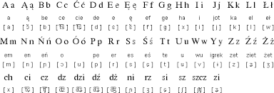 As the terms 'phonetic' and 'alphabet' suggest, the international phonetic alphabet is an international writing system that was created to describe sounds that are made in language around the world. Polish Alphabet And Pronunciation Polish Language Learn Polish Polish Alphabet