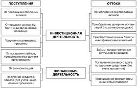 Отчет о движении денежных средств Показатели отчета о движении денежных средств организации