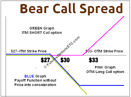 Bear Spread Bear Call Spread Example With Payoff Charts Explained Options