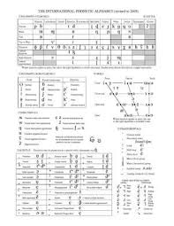 This page lets you hear the sounds that the symbols represent, but remember that it is only a rough guide. International Phonetic Alphabet Wikipedia The Free Encyclopedia Phonetic Alphabet English Phonetic Alphabet Ipa