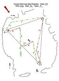 Wind Direction Chart Start Wind Direction