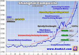 China Stock Index Chart China Stock Manias Global Risk