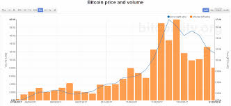 Bitcoin Price And Trading Volumes Is There A Connection