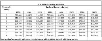 2016 Hhs Poverty Guidelines Chart Mississippi Poverty Level Chart Acquit 2019