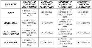 Air Nz Domestic Baggage Allowance Chart Luggage Nz