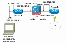 asa 8 3 and later mail smtp server access on inside network asa83 mailserver inside 01 gif
