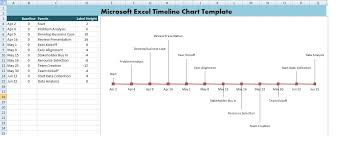 Excel Project Timeline Chart Microsoft Excel Timeline Chart Template Xls Microsoft