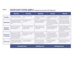 Discipleship System Sample Chart From Sundays Sermon