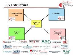 Johnson And Johnson Organizational Structure Chart Www