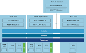 Vmware Nsx Validated Design Vmware Validated Design For Sddc 2 0 Now Available