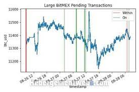 Mempool in short means memory pool. Bitcoin Mempool Where Transactions Take Off