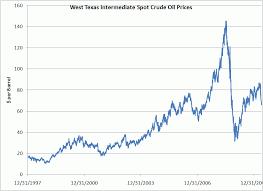 Wti Crude Oil Chart Historical